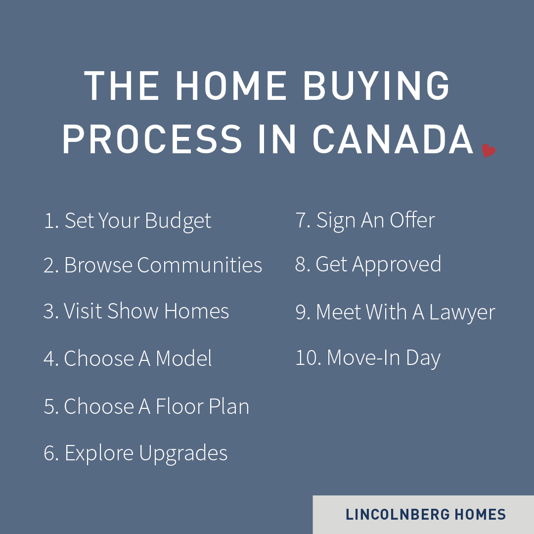 graphic with steps showing home buying process in canada